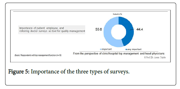 health-economics-outcome-types-surveys