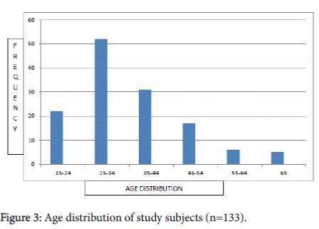 health-education-research-Age-distribution