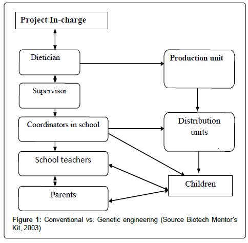 health-education-research-Genetic-engineering