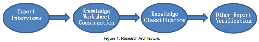health-education-research-Research-Architecture
