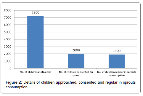 health-education-research-children-approached