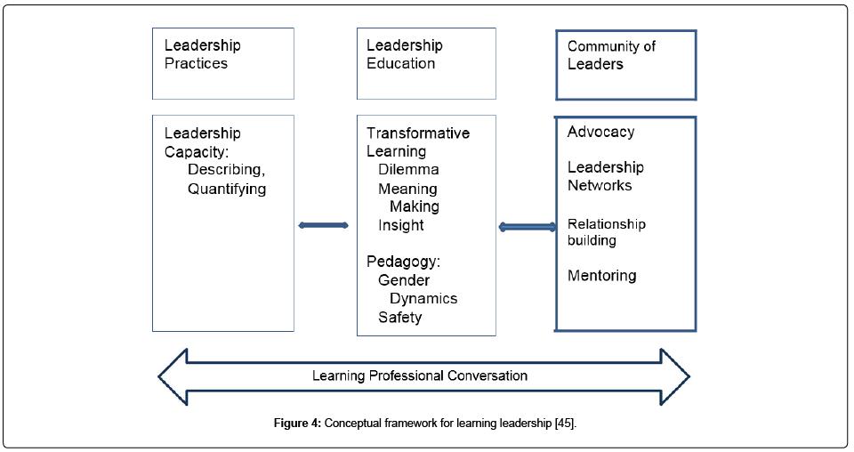 health-education-research-development-Conceptual-framework