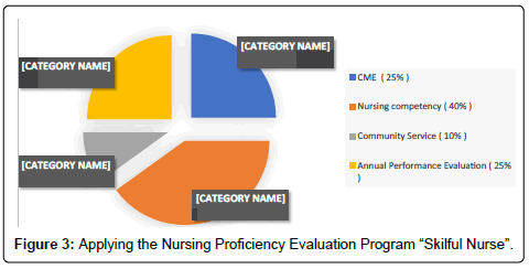 Strategies of Improving the Nursing Practice in Saudi Arabia