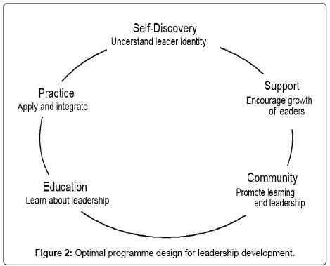 health-education-research-development-Optimal-programme