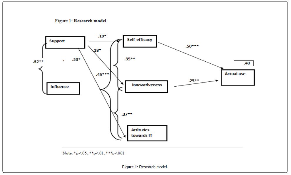 health-education-research-development-Research-model