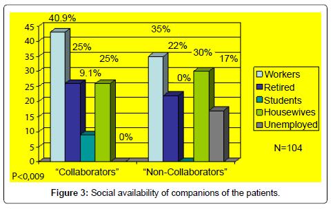 health-education-research-development-Social-availability-companions