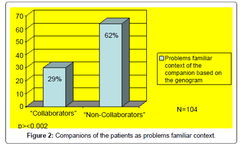health-education-research-development-patients-problems-familiar-context