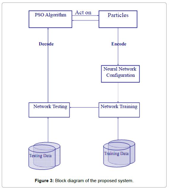 health-medical-Block-diagram