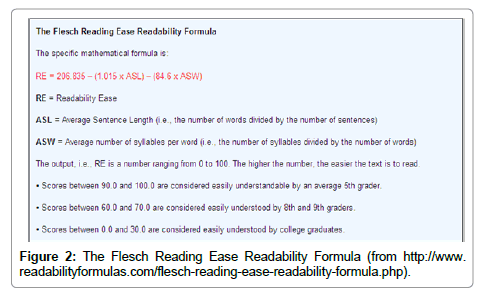 health-medical-Readability-Formula