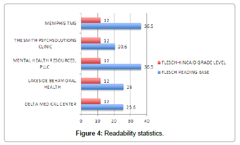health-medical-Readability-statistics