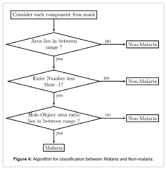 health-medical-informatics-Algorithm-classification