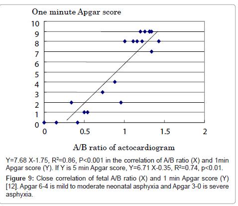 health-medical-informatics-Close-correlation