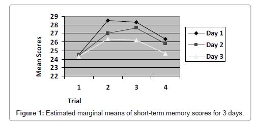 health-medical-informatics-Estimated-marginal