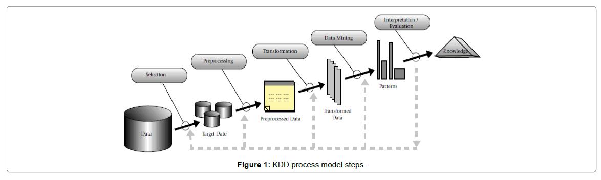 health-medical-informatics-KDD-process