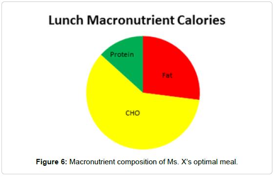health-medical-informatics-Macronutrient-composition
