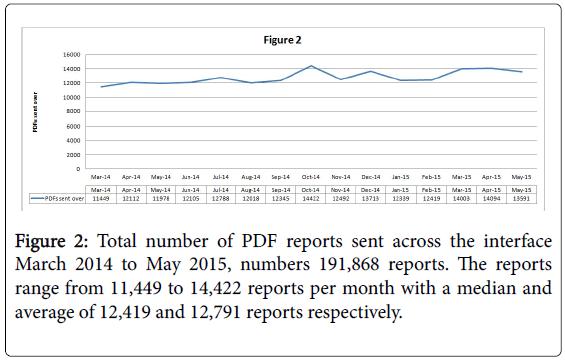 health-medical-informatics-PDF-reports