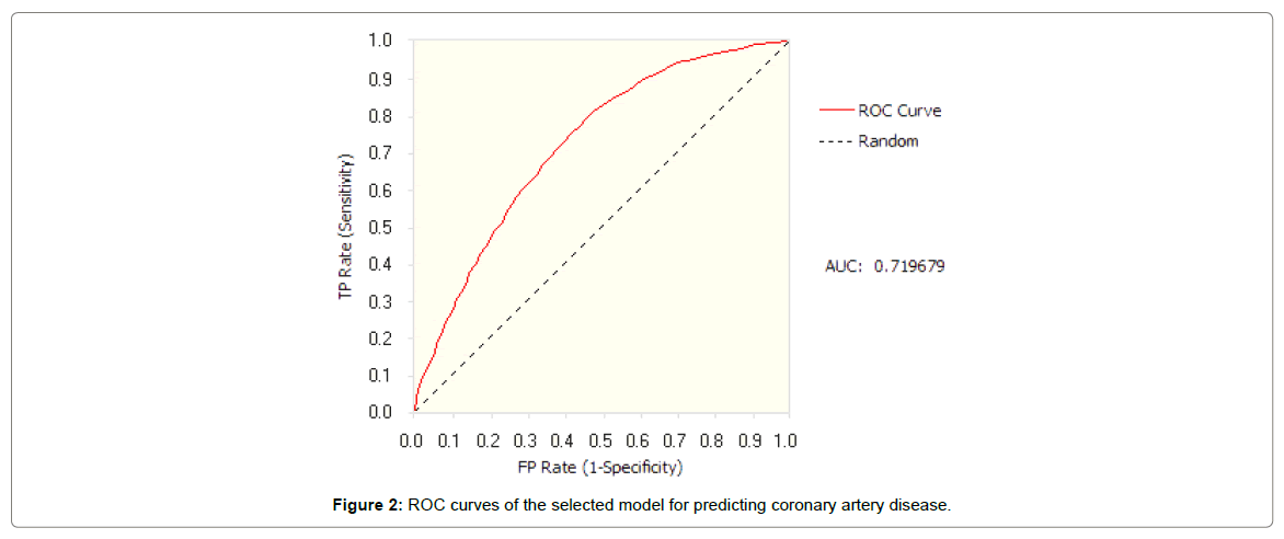 health-medical-informatics-ROC-curves