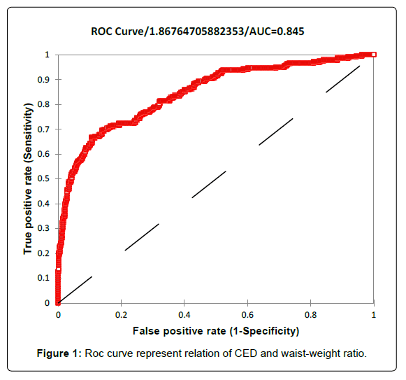 health-medical-informatics-Roc-curve