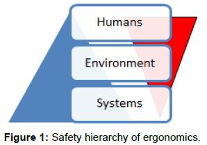 health-medical-informatics-Safety-hierarchy