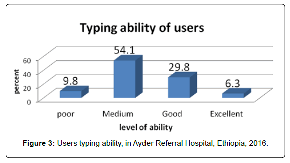 health-medical-informatics-Users-typing