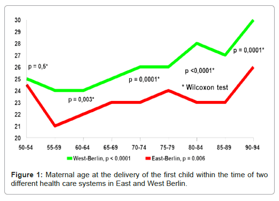 health-medical-informatics-West-Berlin
