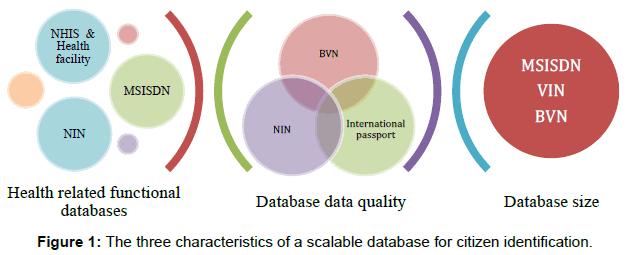 health-medical-informatics-citizen-identification