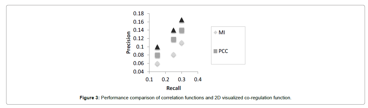 health-medical-informatics-correlation-functions