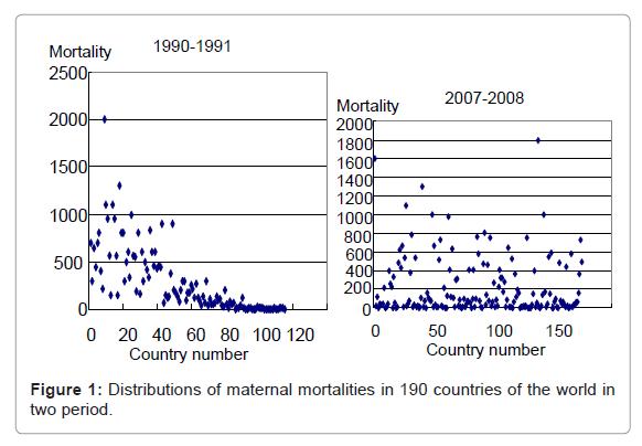 health-medical-informatics-countries-world