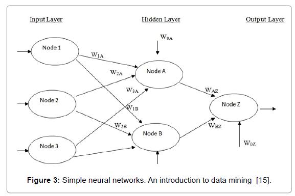 health-medical-informatics-data-mining