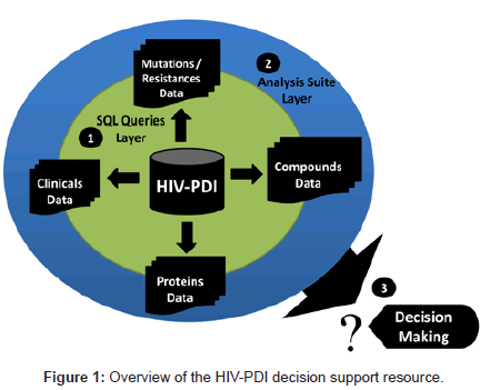 health-medical-informatics-decision