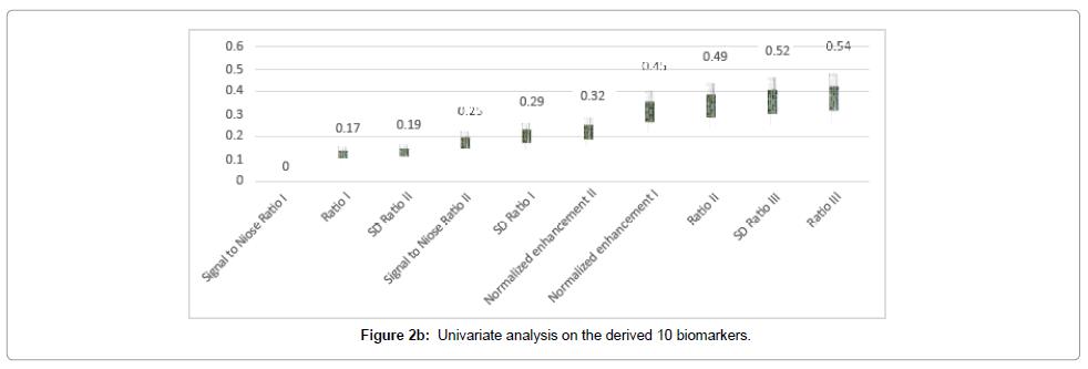 health-medical-informatics-derived-biomarkers