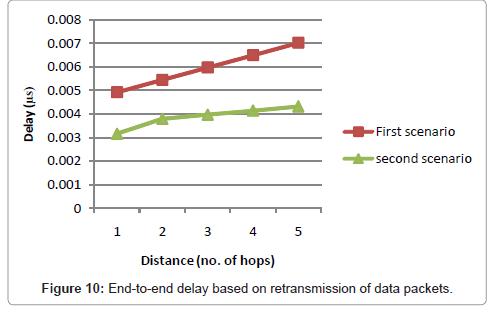 health-medical-informatics-distance