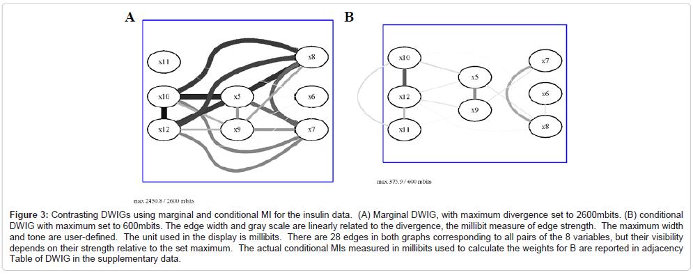 health-medical-informatics-divergence