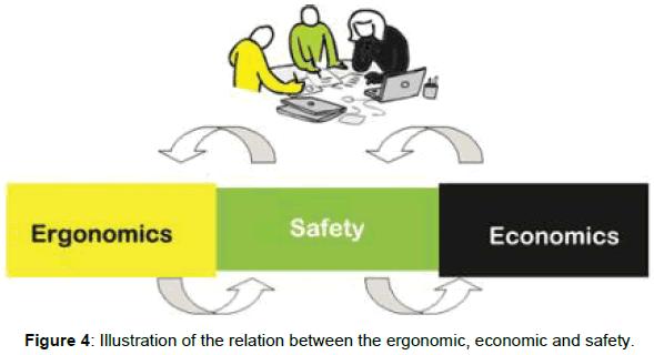 health-medical-informatics-economic-safety