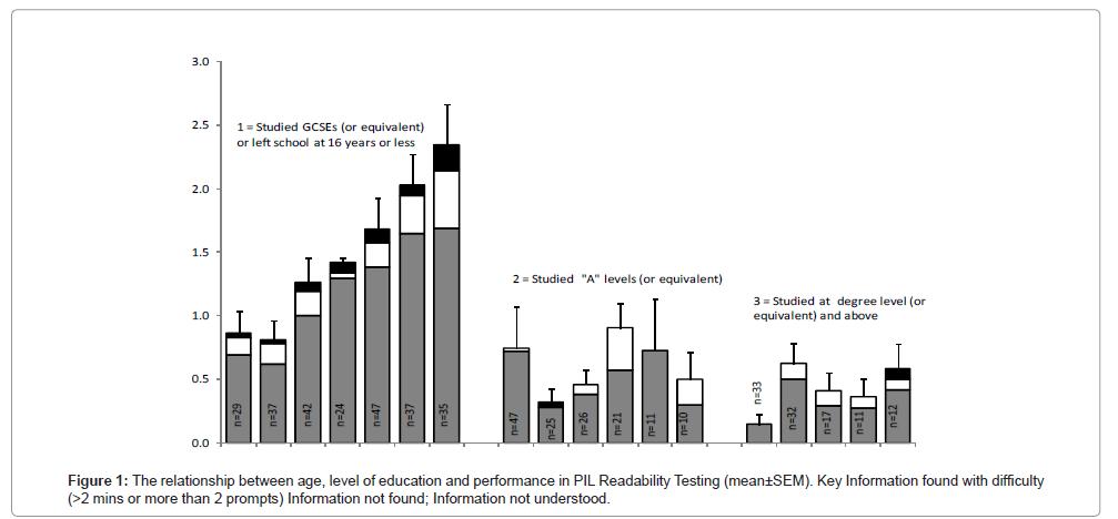 health-medical-informatics-education-performance