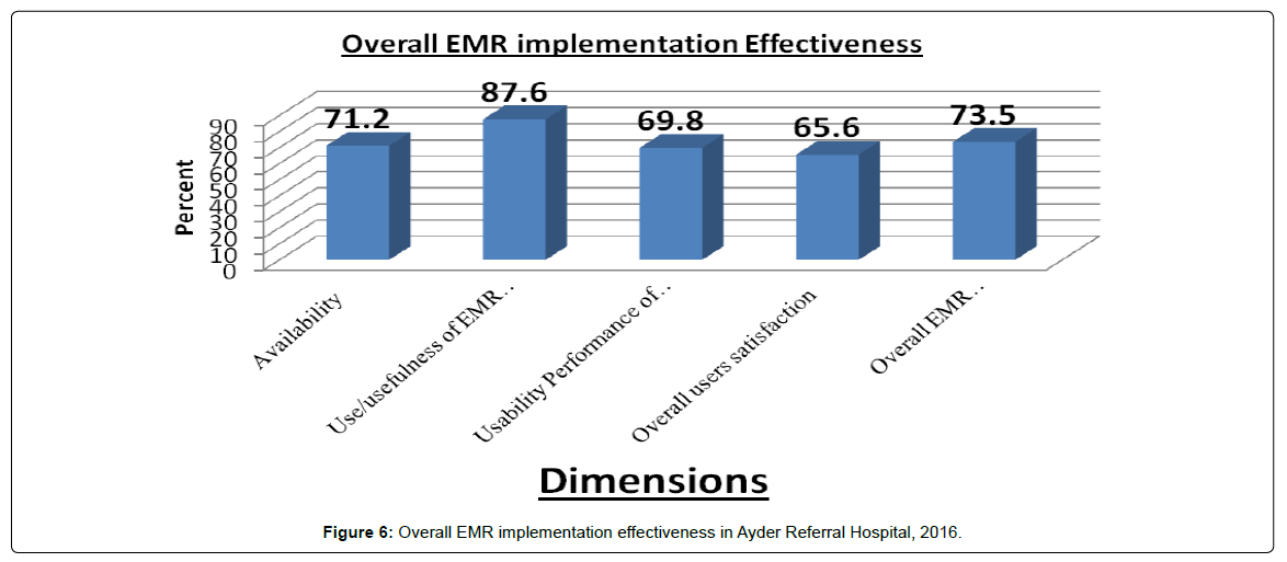 electronic medical record implementation costs and Background: widespread adoption of electronic medical record (emr) systems is increasing emr implementation can be costly and typically requires data were analyzed to investigate the effects of emr implementation on labor cost and provider time results: total labor costs per patient visit.