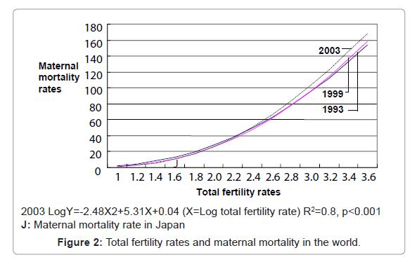 health-medical-informatics-fertility-rates