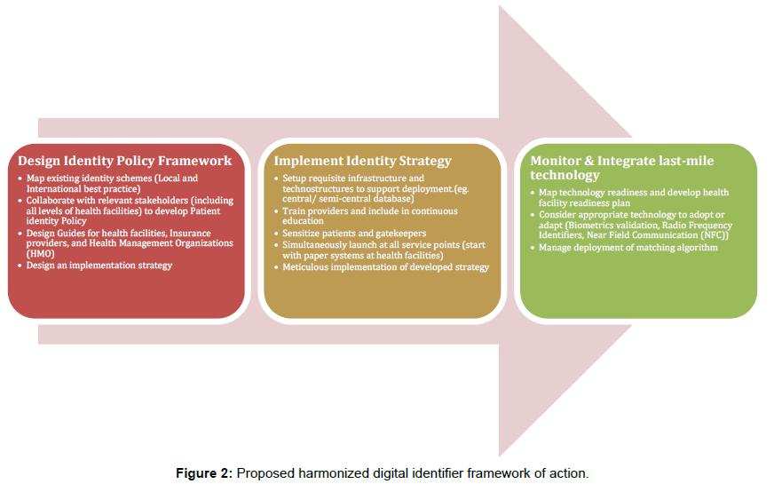 health-medical-informatics-identifier-framework