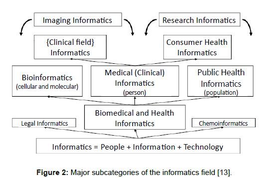 health-medical-informatics-informatics