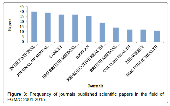 health-medical-informatics-journals-published