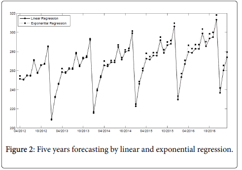 in trend projection a negative regression slope is mathematically impossible