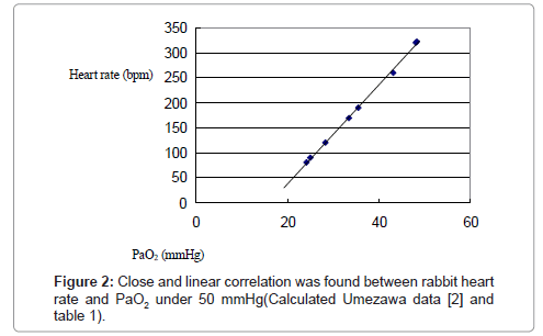 health-medical-informatics-linear-correlation