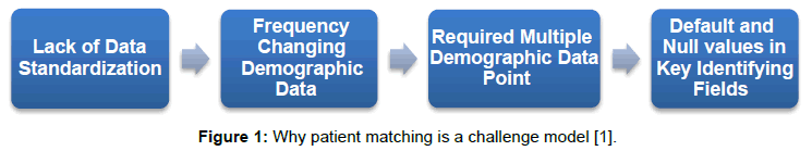 health-medical-informatics-matching-challenge-model