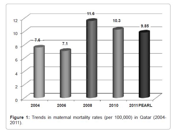 health-medical-informatics-mortality-rates