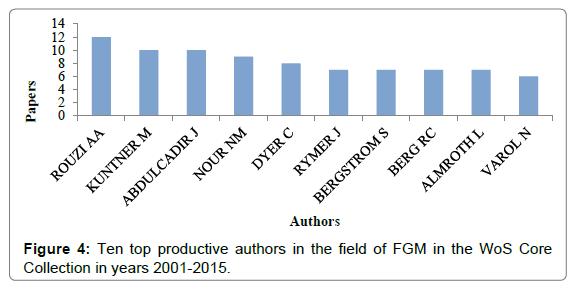 health-medical-informatics-productive-authors
