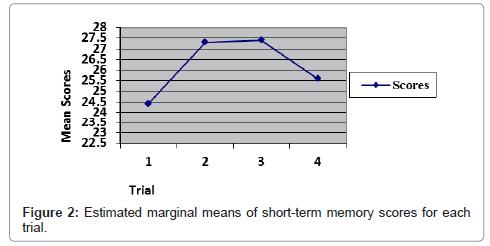 health-medical-informatics-short-term-memory