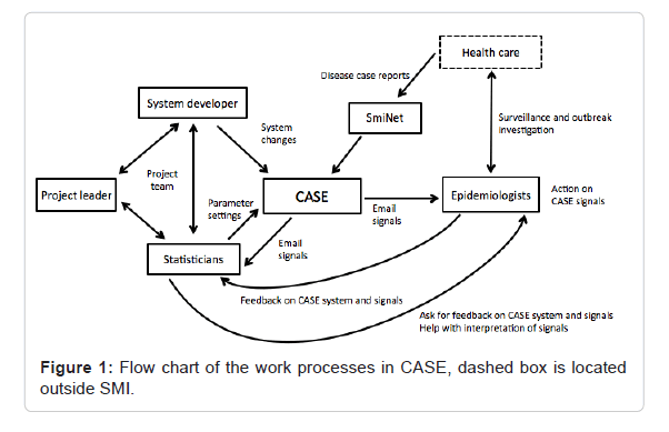 health-medical-informatics-work-processes