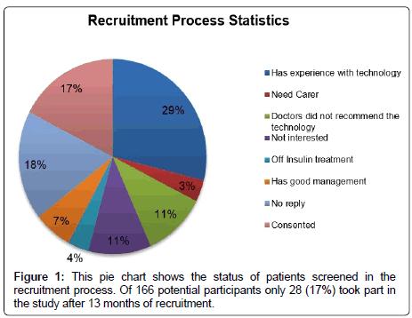 health-medical-recruitment-process