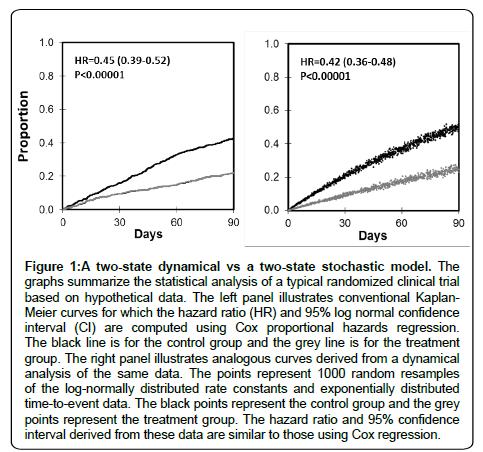 health-medical-stochastic-model