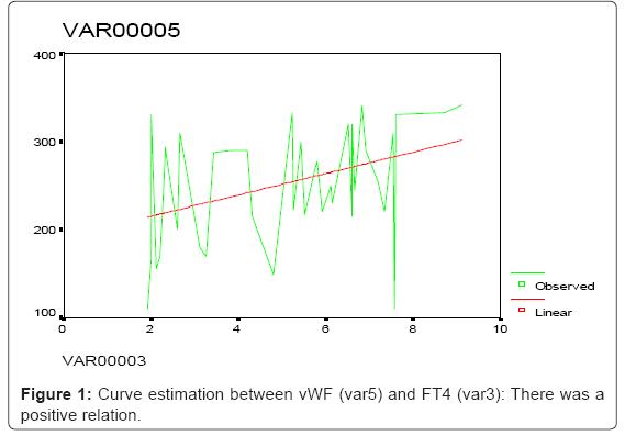 hematology-thromboembolic-Curve-estimation